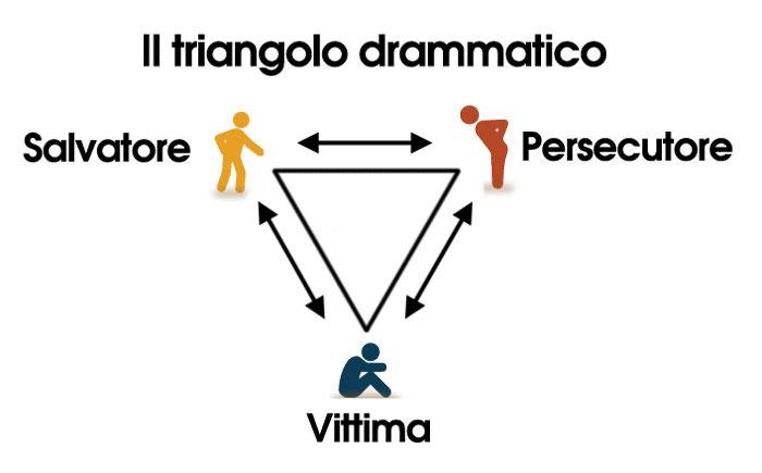 Un'estrema sintesi del triangolo drammatico di Karpman. Tutti gli attori rinforzano la propria autostima indebolendo quella altrui, e credendosi nel giusto.